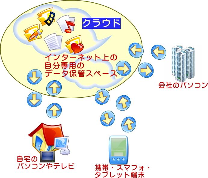 クラウド概念図